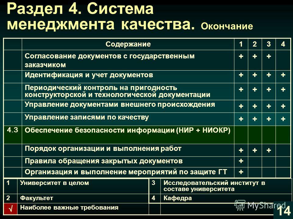 Раздел 4. Система менеджмента качества Содержание1234 4.1 Общие требования Внедрение и мониторинг СМК и процессов СМК ++++ Внедрение в практику работ критериев результативности СМК и процессов ++++ Деятельность Советов по качеству +++ 4.2 Требования