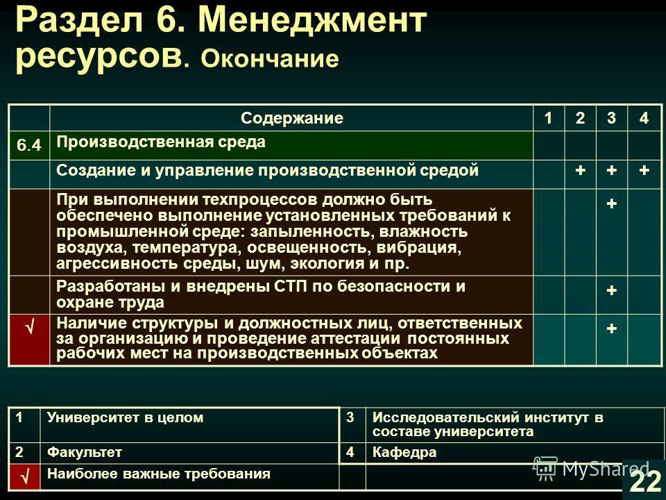 Содержание1234 6.3 Инфраструктура Поддерживание в рабочем состоянии +++ Управление качеством и ресурсами средств технологического оснащения +++ Обеспечение требований техники безопасности и производственной санитарии +++ Наличие службы (подразделения