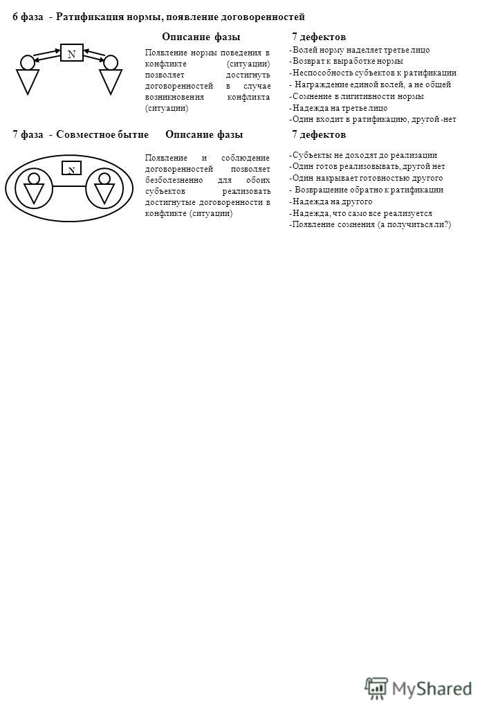 N N 6 фаза - Ратификация нормы, появление договоренностей Описание фазы 7 дефектов Появление нормы поведения в конфликте (ситуации) позволяет достигнуть договоренностей в случае возникновения конфликта (ситуации) -Волей норму наделяет третье лицо -Во