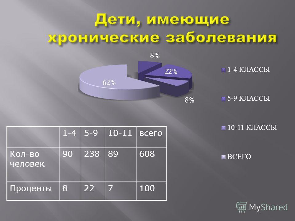 1-45-910-11всего Кол-во человек 9023889608 Проценты8227100