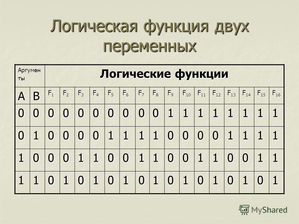 Логическая функция двух переменных Аргументы Логические функции АВ F1F1F1F1 F2F2F2F2 F3F3F3F3 F4F4F4F4 F5F5F5F5 F6F6F6F6 F7F7F7F7 F8F8F8F8 F9F9F9F9 F 10 F 11 F 12 F 13 F 14 F 15 F 16 000000000011111111 010000111100001111 100011001100110011 1101010101
