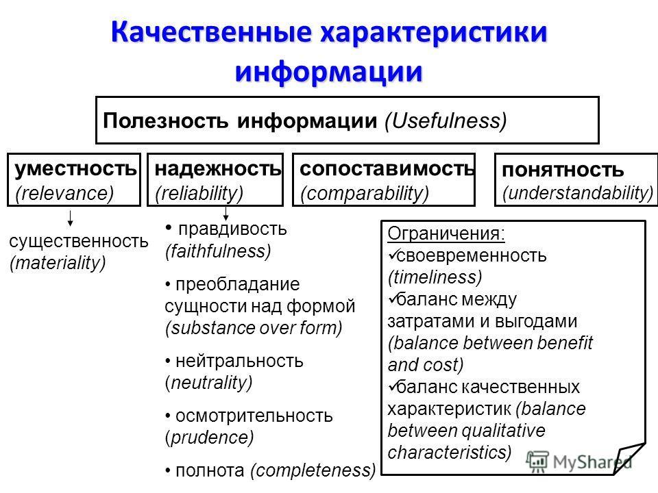 Качественные характеристики информации Полезность информации (Usefulness) уместность (relevance) надежность (reliability) сопоставимость (comparability) понятность (understandability) правдивость (faithfulness) преобладание сущности над формой (subst