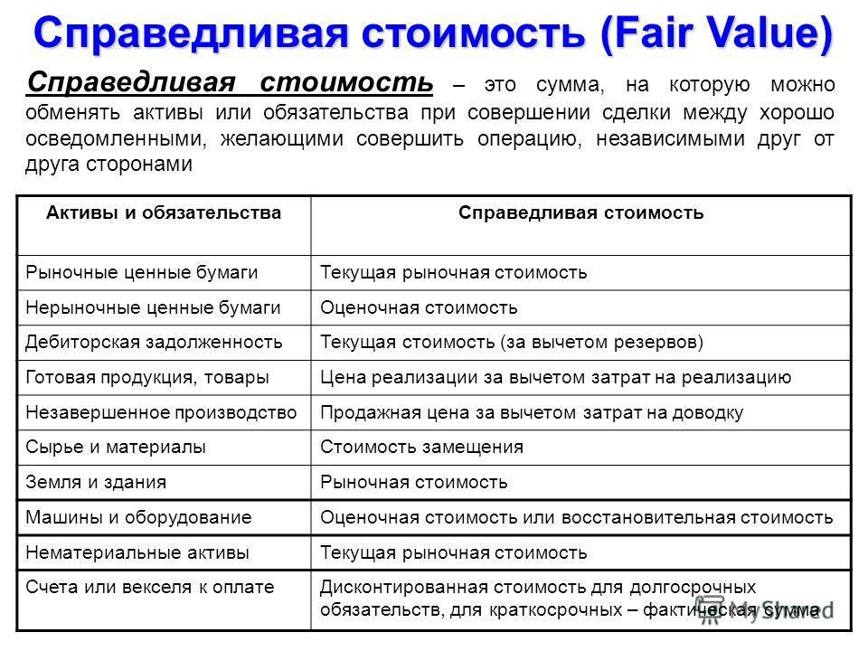 Справедливая стоимость (Fair Value) Справедливая стоимость – это сумма, на которую можно обменять активы или обязательства при совершении сделки между хорошо осведомленными, желающими совершить операцию, независимыми друг от друга сторонами Активы и