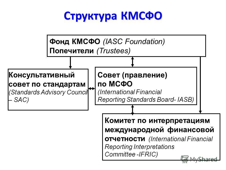 Структура КМСФО Фонд КМСФО (IASC Foundation) Попечители (Trustees) Совет (правление) по МСФО (International Financial Reporting Standards Board- IASB) Комитет по интерпретациям международной финансовой отчетности (International Financial Reporting In