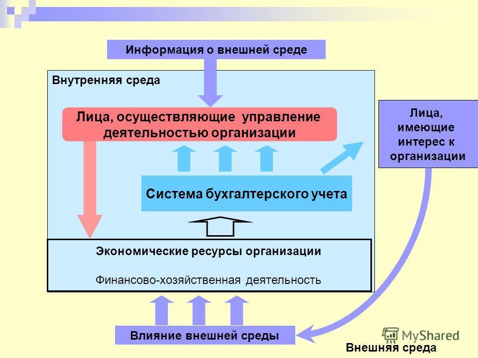 Система бухгалтерского учета Внешняя среда Влияние внешней среды Лица, осуществляющие управление деятельностью организации Внутренняя среда Лица, имеющие интерес к организации Информация о внешней среде Экономические ресурсы организации Финансово-хоз