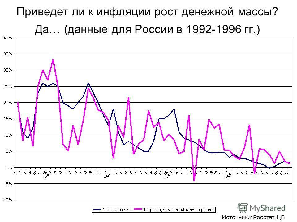 Приведет ли к инфляции рост денежной массы? Да… (данные для России в 1992-1996 гг.) Источники: Росстат, ЦБ РФ