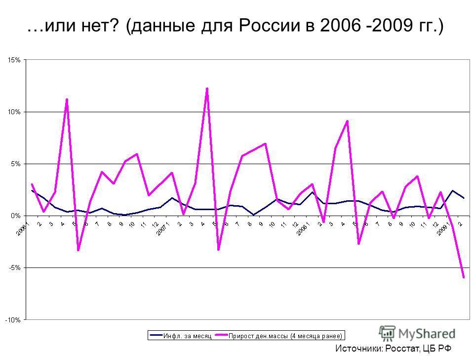 …или нет? (данные для России в 2006 -2009 гг.) Источники: Росстат, ЦБ РФ
