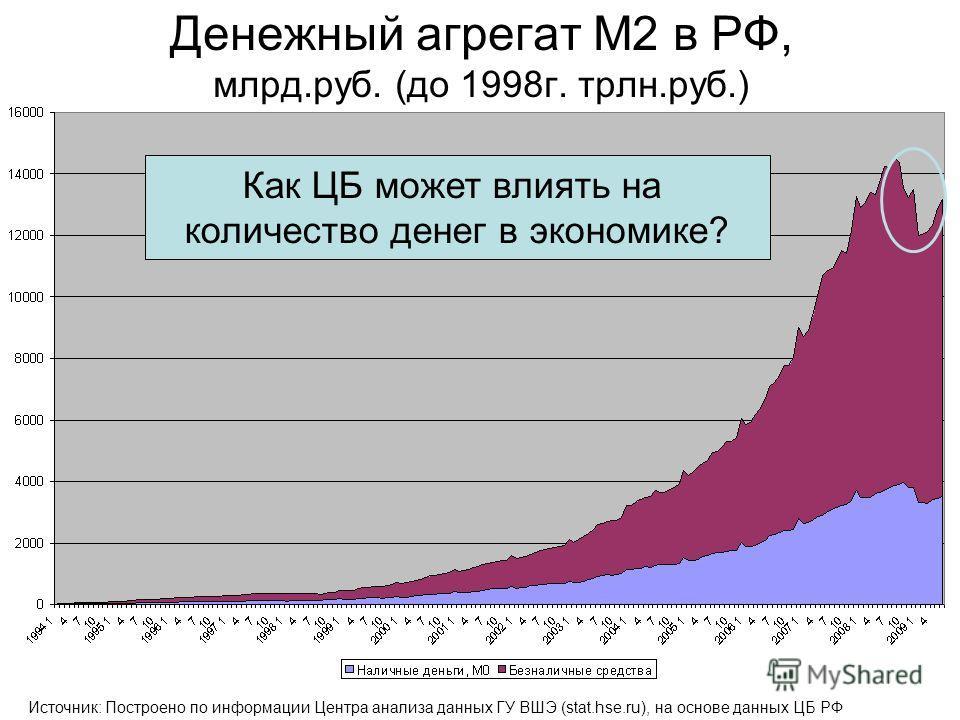 Денежный агрегат M2 в РФ, млрд.руб. (до 1998г. трлн.руб.) Источник: Построено по информации Центра анализа данных ГУ ВШЭ (stat.hse.ru), на основе данных ЦБ РФ Как ЦБ может влиять на количество денег в экономике?