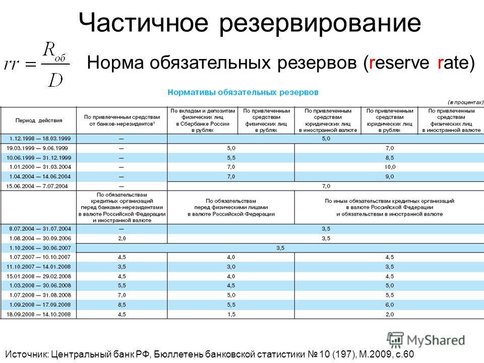 Частичное резервирование Источник: Центральный банк РФ, Бюллетень банковской статистики 10 (197), M.2009, c.60 Норма обязательных резервов (reserve rate)