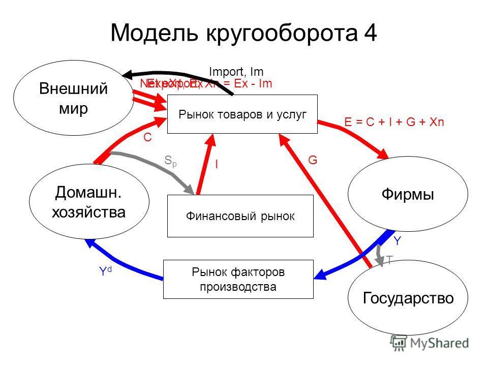 Модель кругооборота 4 Рынок товаров и услуг Рынок факторов производства Финансовый рынок Государство Внешний мир Фирмы Домашн. хозяйства E = C + I + G + Xn Net eXport, Xn = Ex - Im C I G Y YdYd T SpSp Export, Ex Import, Im