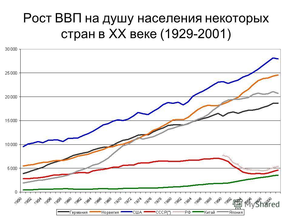 Рост ВВП на душу населения некоторых стран в XX веке (1929-2001)