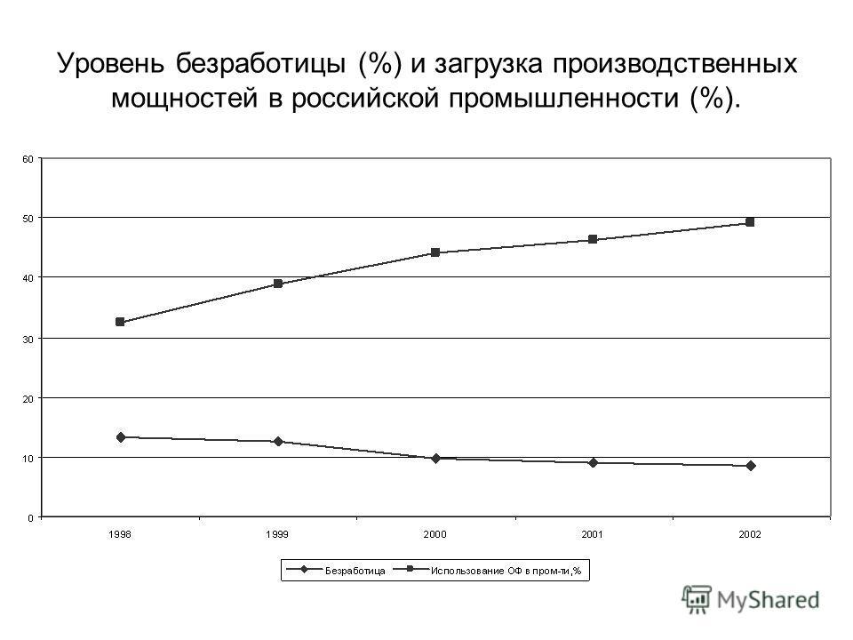 Уровень безработицы (%) и загрузка производственных мощностей в российской промышленности (%).