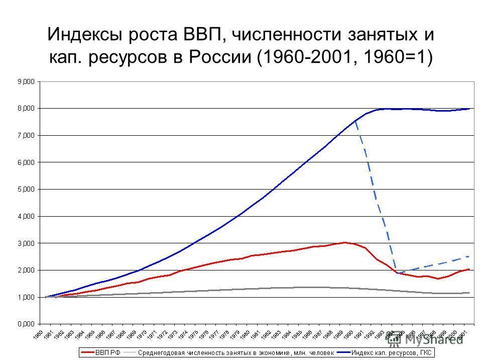 Индексы роста ВВП, численности занятых и кап. ресурсов в России (1960-2001, 1960=1)
