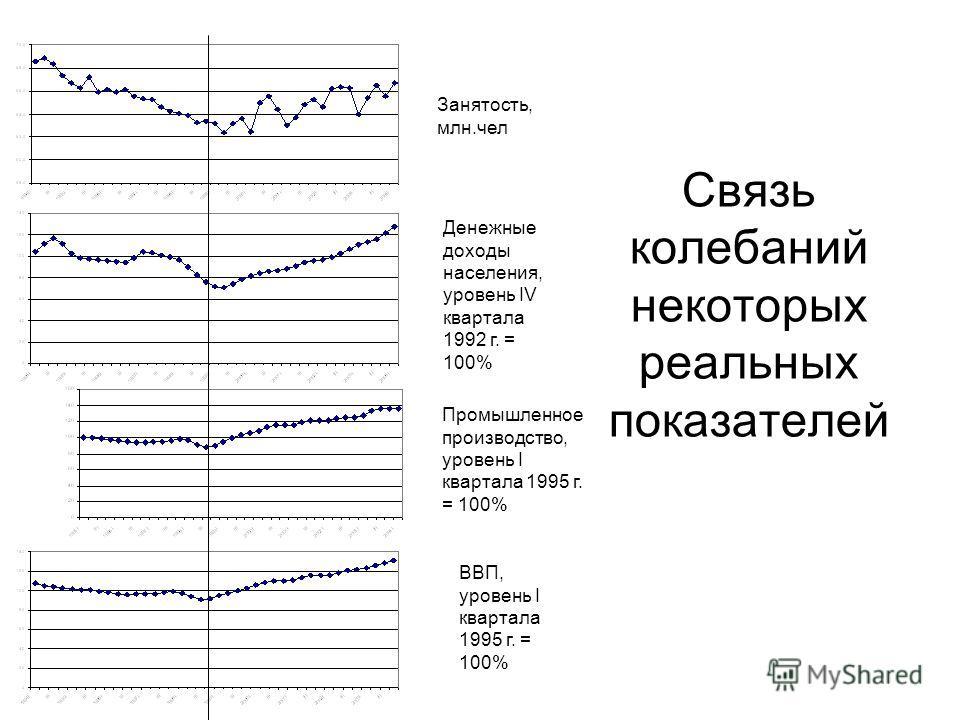 Связь колебаний некоторых реальных показателей Занятость, млн.чел Денежные доходы населения, уровень IV квартала 1992 г. = 100% Промышленное производство, уровень I квартала 1995 г. = 100% ВВП, уровень I квартала 1995 г. = 100%