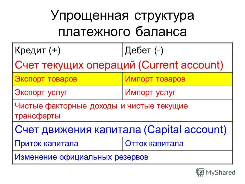 Упрощенная структура платежного баланса Кредит (+)Дебет (-) Счет текущих операций (Current account) Экспорт товаровИмпорт товаров Экспорт услугИмпорт услуг Чистые факторные доходы и чистые текущие трансферты Счет движения капитала (Capital account) П