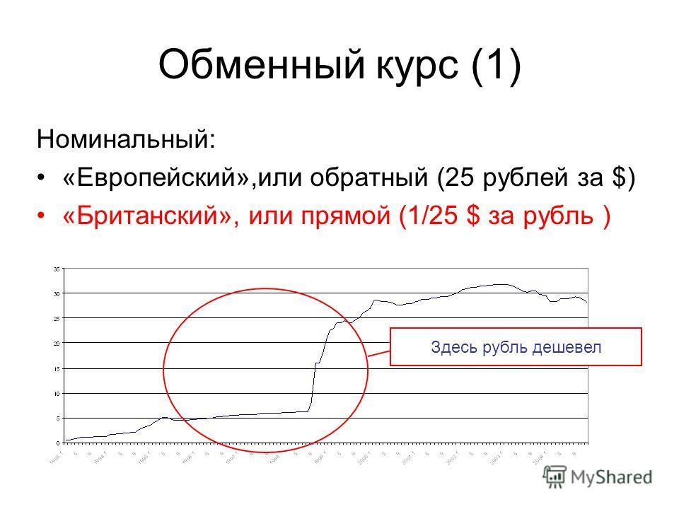 Обменный курс (1) Номинальный: «Европейский»,или обратный (25 рублей за $) «Британский», или прямой (1/25 $ за рубль ) Здесь рубль дешевел