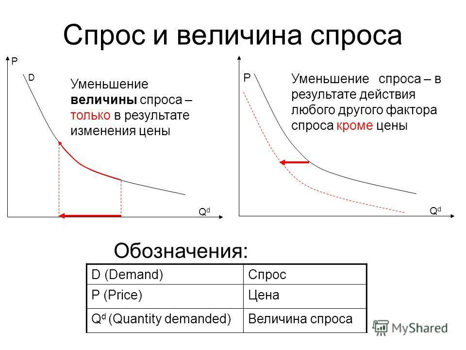 Спрос и величина спроса Уменьшение величины спроса – только в результате изменения цены Уменьшение спроса – в результате действия любого другого фактора спроса кроме цены D P QdQd P QdQd D (Demand)Спрос P (Price)Цена Q d (Quantity demanded)Величина с