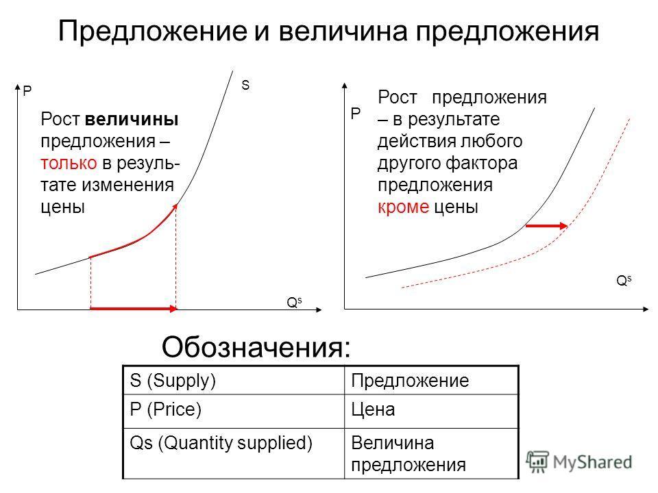 Предложение и величина предложения QsQs S P QsQs P Рост величины предложения – только в резуль- тате изменения цены Рост предложения – в результате действия любого другого фактора предложения кроме цены S (Supply)Предложение P (Price)Цена Qs (Quantit
