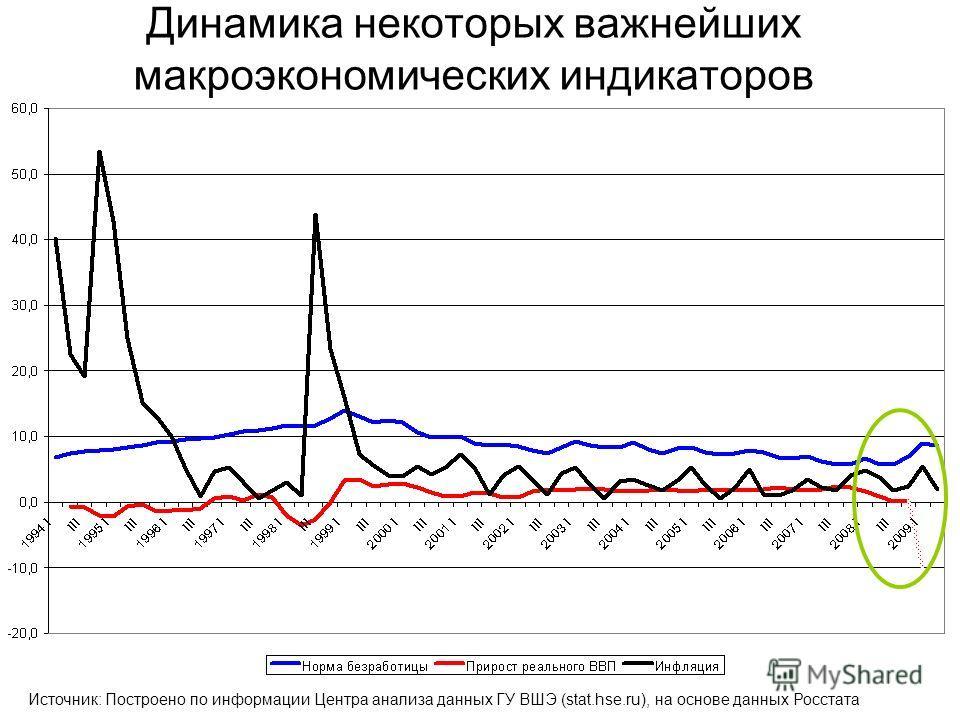 Динамика некоторых важнейших макроэкономических индикаторов Источник: Построено по информации Центра анализа данных ГУ ВШЭ (stat.hse.ru), на основе данных Росстата