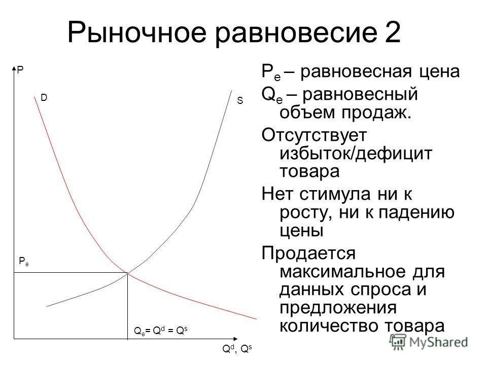 Рыночное равновесие 2 P e – равновесная цена Q e – равновесный объем продаж. Отсутствует избыток/дефицит товара Нет стимула ни к росту, ни к падению цены Продается максимальное для данных спроса и предложения количество товара Q d, Q s D P S PePe Q e