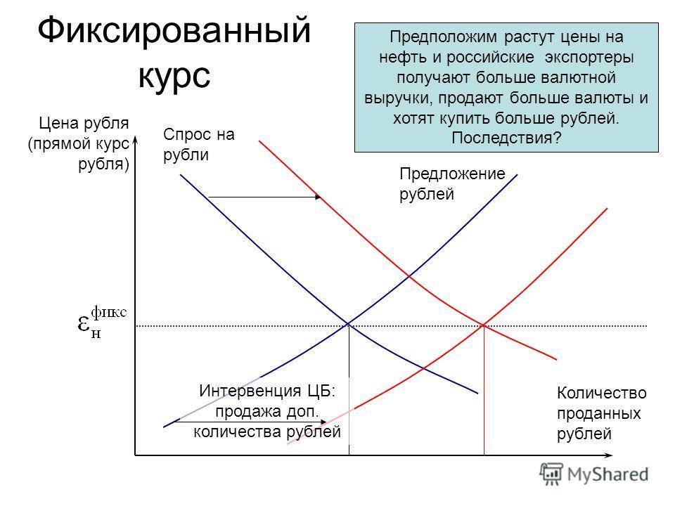 Фиксированный курс Цена рубля (прямой курс рубля) Спрос на рубли Количество проданных рублей Предложение рублей Предположим растут цены на нефть и российские экспортеры получают больше валютной выручки, продают больше валюты и хотят купить больше руб