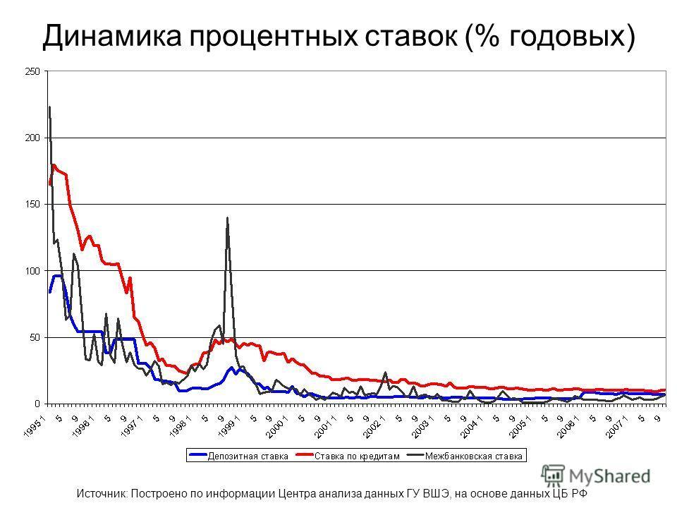 Динамика процентных ставок (% годовых) Источник: Построено по информации Центра анализа данных ГУ ВШЭ, на основе данных ЦБ РФ