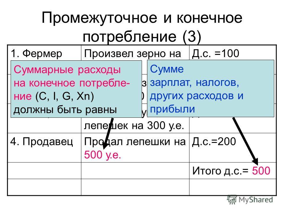 Промежуточное и конечное потребление (3) 1. ФермерПроизвел зерно на 100 у.е. Д.с. =100 2.МельникСмолол из зерна муку на 160 у.е. Д.с.=60 3. ПекарьВыпек из муки лепешек на 300 у.е. Д.с.=140 4. ПродавецПродал лепешки на 500 у.е. Д.с.=200 Итого д.с.= 50