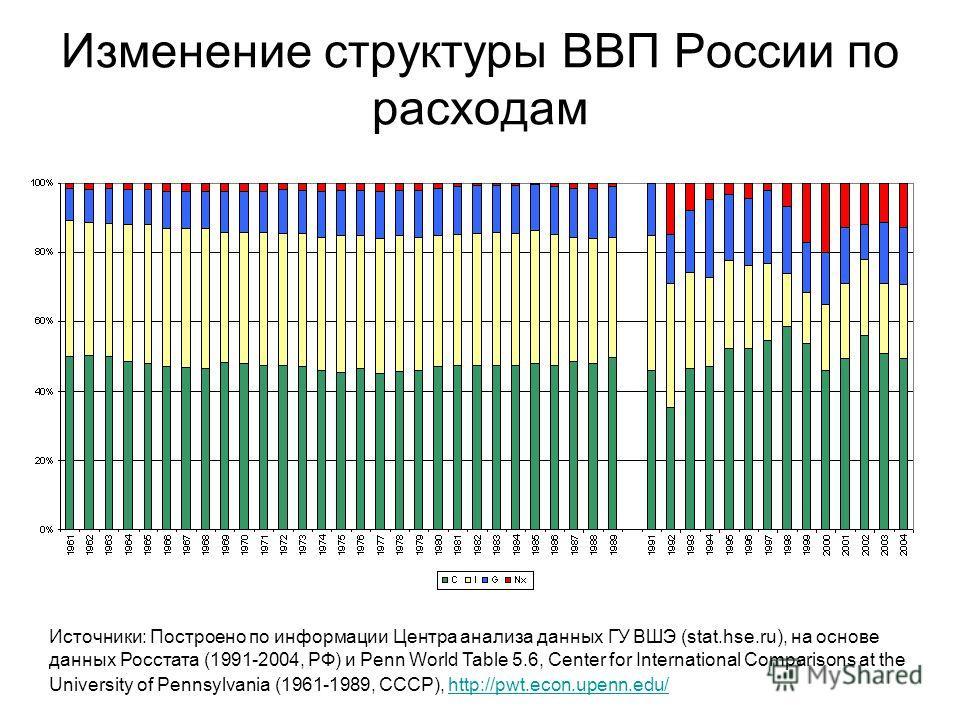 Изменение структуры ВВП России по расходам Источники: Построено по информации Центра анализа данных ГУ ВШЭ (stat.hse.ru), на основе данных Росстата (1991-2004, РФ) и Penn World Table 5.6, Center for International Comparisons at the University of Penn