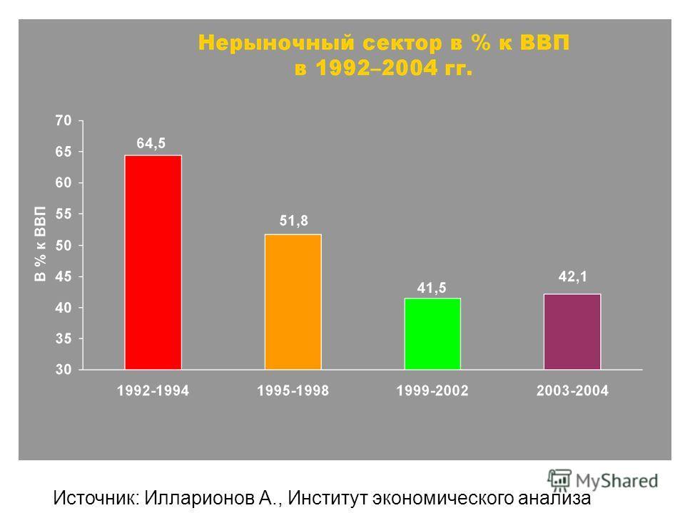 Источник: Илларионов А., Институт экономического анализа