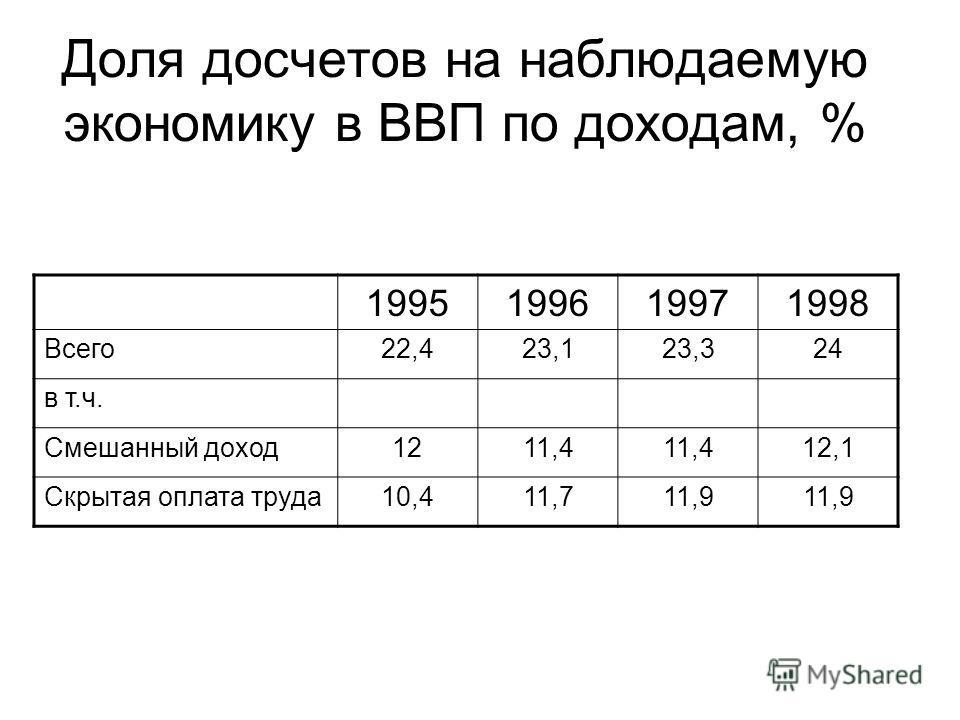Доля досчетов на наблюдаемую экономику в ВВП по доходам, % 1995199619971998 Всего22,423,123,324 в т.ч. Смешанный доход1211,4 12,1 Скрытая оплата труда10,411,711,9