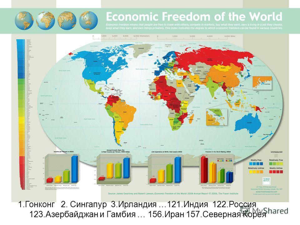 1.Гонконг 2. Сингапур 3.Ирландия …121.Индия 122.Россия 123.Азербайджан и Гамбия … 156.Иран 157.Северная Корея