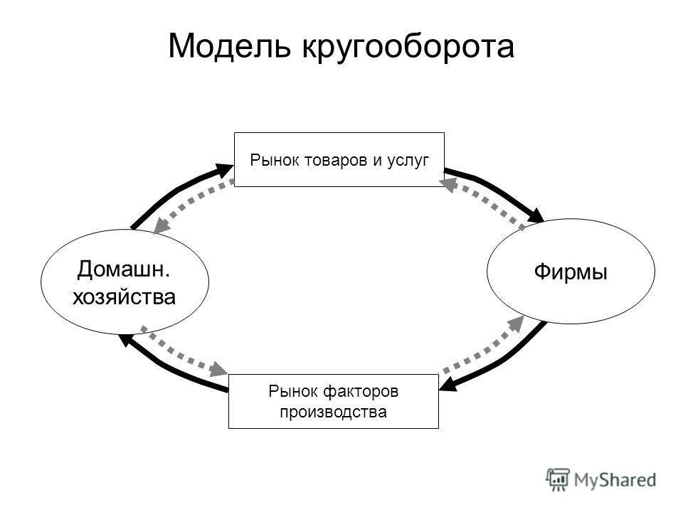 Рынок товаров и услуг Рынок факторов производства Фирмы Домашн. хозяйства