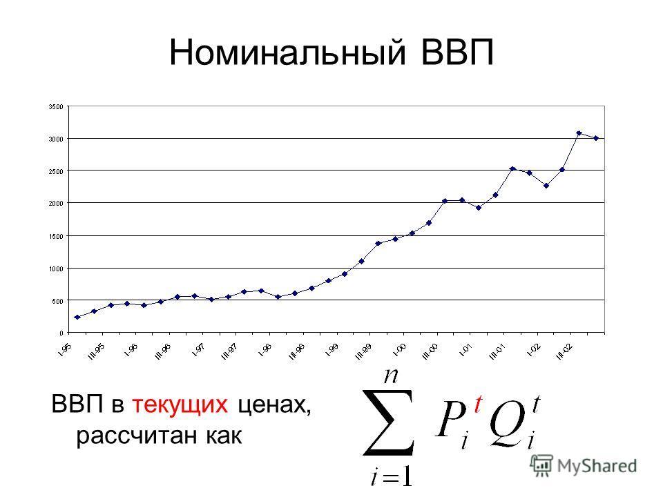 Номинальный ВВП ВВП в текущих ценах, рассчитан как