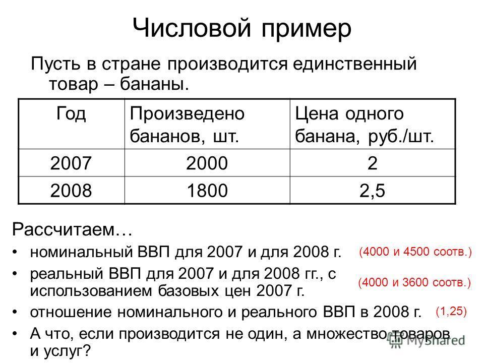 Числовой пример Пусть в стране производится единственный товар – бананы. ГодПроизведено бананов, шт. Цена одного банана, руб./шт. 200720002 200818002,5 Рассчитаем… номинальный ВВП для 2007 и для 2008 г. реальный ВВП для 2007 и для 2008 гг., с использ