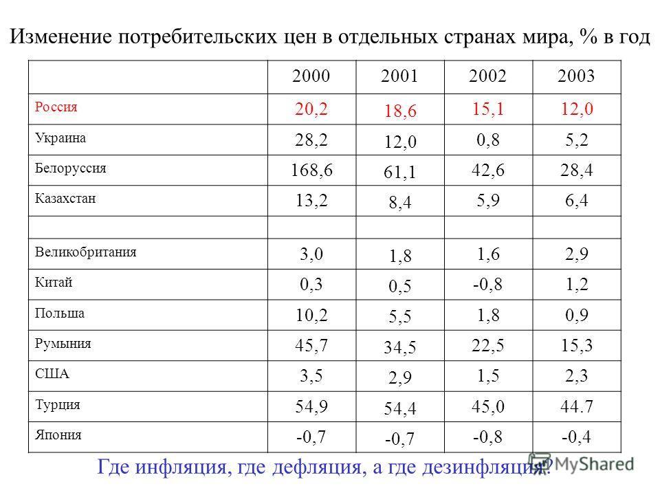 Изменение потребительских цен в отдельных странах мира, % в год 2000200120022003 Россия 20,2 18,6 15,112,0 Украина 28,2 12,0 0,85,2 Белоруссия 168,6 61,1 42,628,4 Казахстан 13,2 8,4 5,96,4 Великобритания 3,0 1,8 1,62,9 Китай 0,3 0,5 -0,81,21,2 Польша