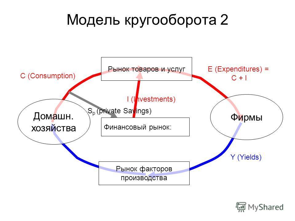 Модель кругооборота 2 Финансовый рынок: E (Expenditures) = C + I C (Consumption) I (Investments) Y (Yields) S p (private Savings) Домашн. хозяйства Фирмы Рынок товаров и услуг Рынок факторов производства