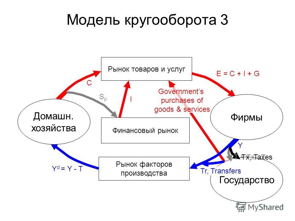 Модель кругооборота 3 Рынок товаров и услуг Рынок факторов производства Финансовый рынок Государство Фирмы Домашн. хозяйства E = C + I + G C I Y Y d = Y - T Tx, Taxes SpSp Governments purchases of goods & services Tr, Transfers T = Tx - Tr