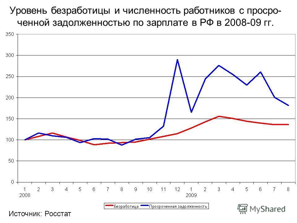 Уровень безработицы и численность работников с просро- ченной задолженностью по зарплате в РФ в 2008-09 гг. Источник: Росстат