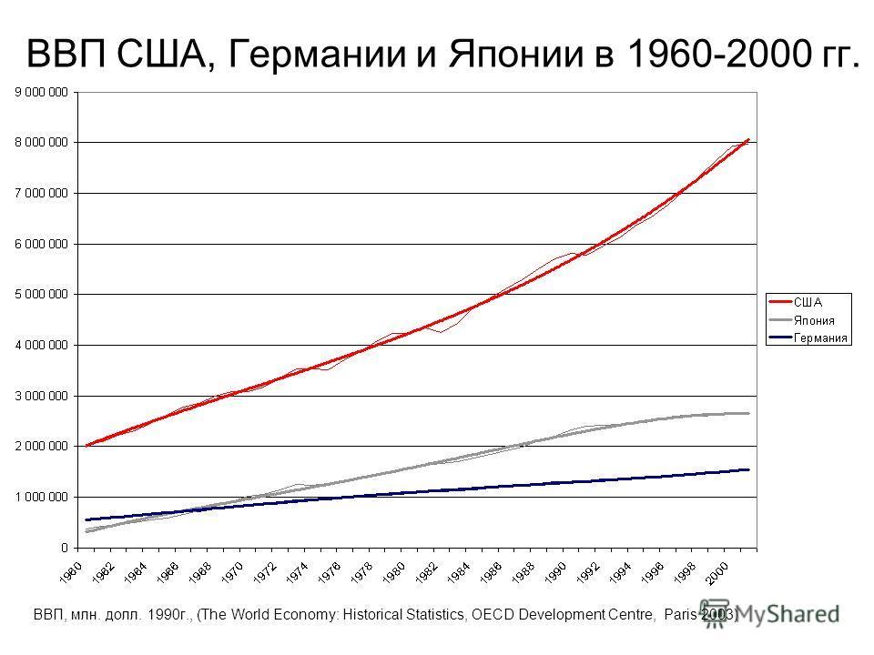 ВВП США, Германии и Японии в 1960-2000 гг. ВВП, млн. долл. 1990г., (The World Economy: Historical Statistics, OECD Development Centre, Paris 2003)