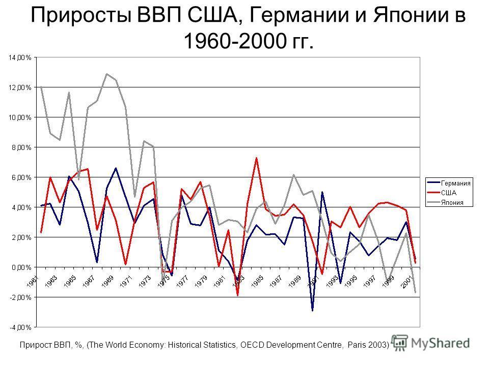 Приросты ВВП США, Германии и Японии в 1960-2000 гг. Прирост ВВП, %, (The World Economy: Historical Statistics, OECD Development Centre, Paris 2003)