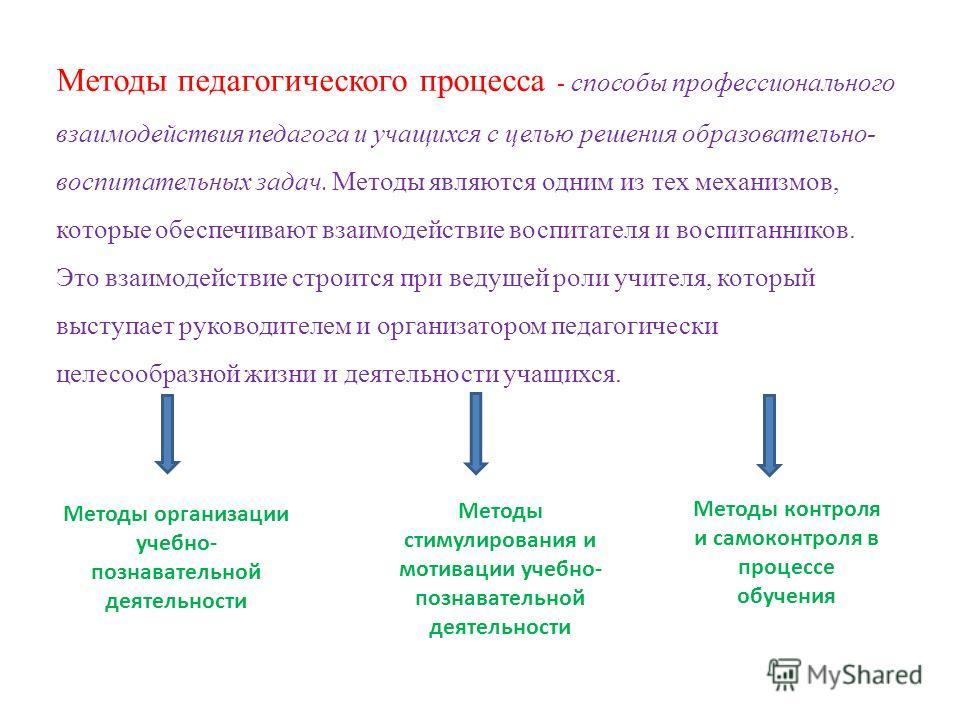 Методы педагогического процесса - способы профессионального взаимодействия педагога и учащихся с целью решения образовательно- воспитательных задач. Методы являются одним из тех механизмов, которые обеспечивают взаимодействие воспитателя и воспитанни