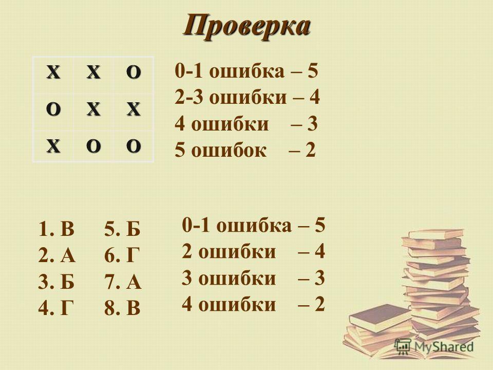 ПроверкаXXOOXX XOO 0-1 ошибка – 5 2-3 ошибки – 4 4 ошибки – 3 5 ошибок – 2 1. В 2. А 3. Б 4. Г 5. Б 6. Г 7. А 8. В 0-1 ошибка – 5 2 ошибки – 4 3 ошибки – 3 4 ошибки – 2