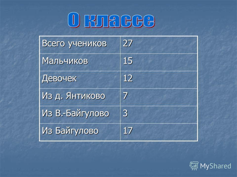 Всего учеников 27Мальчиков15 Девочек12 Из д. Янтиково 7 Из В.-Байгулово 3 Из Байгулово 17