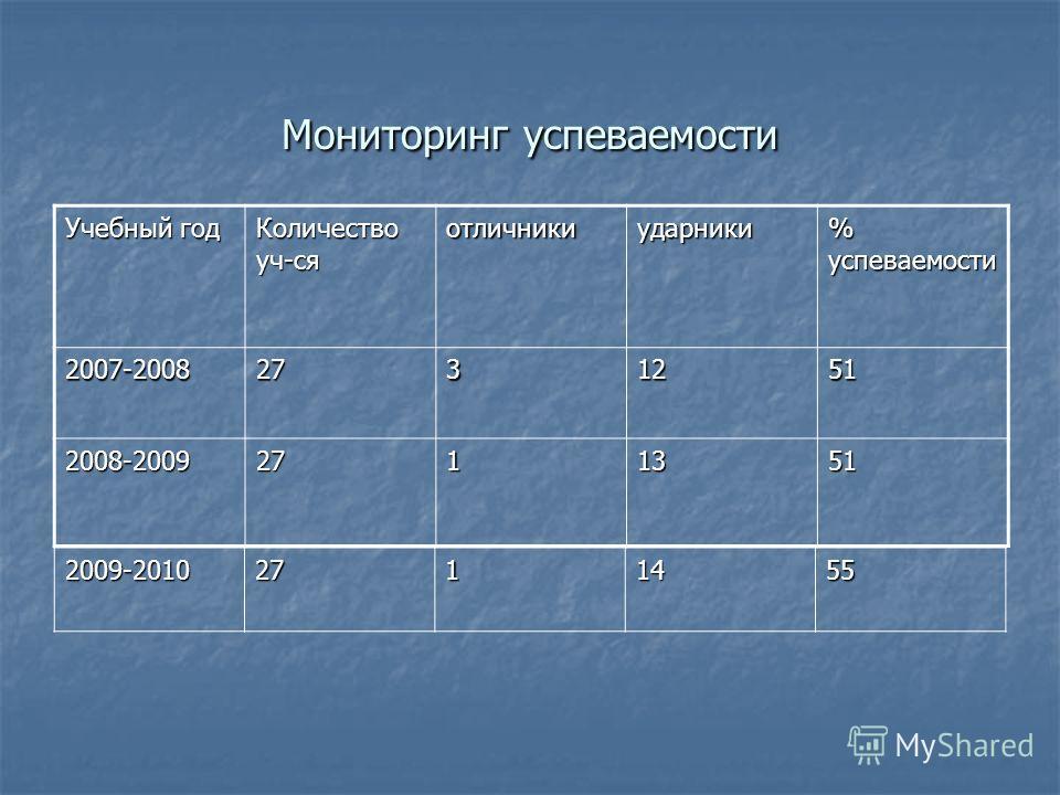 Мониторинг успеваемости Учебный год Количество уч-ся отличникиударники % успеваемости 2007-20082731251 2008-20092711351 2009-20102711455