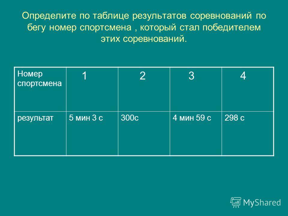 Определите по таблице результатов соревнований по бегу номер спортсмена, который стал победителем этих соревнований. Номер спортсмена 1 2 3 4 результат5 мин 3 с300с4 мин 59 с298 с