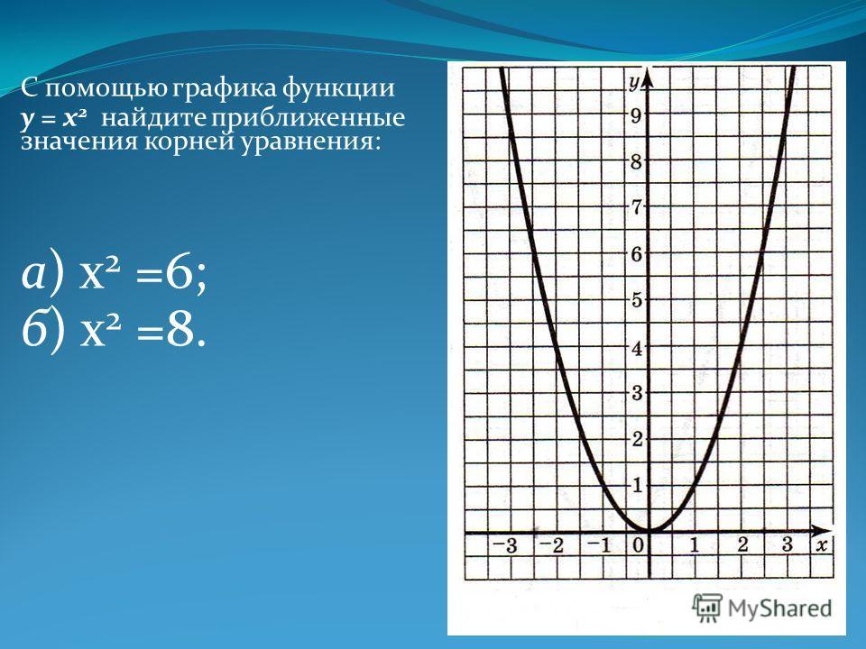С помощью графика функции у = х 2 найдите приближенные значения корней уравнения: а) х 2 =6; б) х 2 =8.