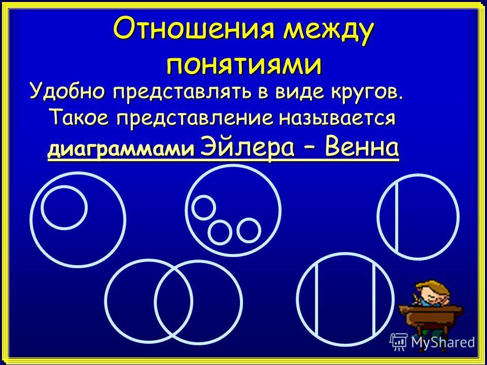 Отношения между понятиями Удобно представлять в виде кругов. Такое представление называется диаграммами Эйлера – Венна
