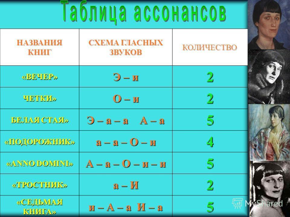 НАЗВАНИЯКНИГ СХЕМА ГЛАСНЫХ ЗВУКОВ КОЛИЧЕСТВО«ВЕЧЕР» Э – и 2 ЧЕТКИ» О – и 2 БЕЛАЯ СТАЯ» Э – а – а А – а 5 «ПОДОРОЖНИК» а – а – О – и 4 «ANNO DOMINI» А – а – О – и – и 5 «ТРОСТНИК» а – И 2 «СЕДЬМАЯ КНИГА» и – А – а И – а 5