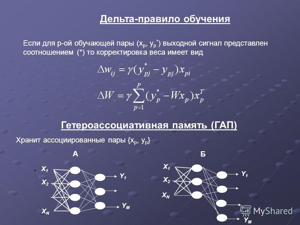 Дельта-правило обучения Если для р-ой обучающей пары (x p, y p * ) выходной сигнал представлен соотношением (*) то корректировка веса имеет вид Гетероассоциативная память (ГАП) Хранит ассоциированные пары {x p, y p } X1X1 Y1Y1... X2X2 XNXN YMYM YMYM