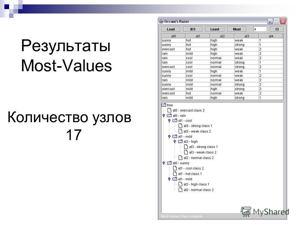 Результаты Most-Values Количество узлов 17